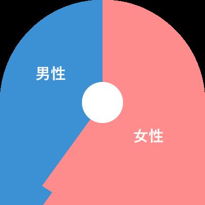 日本結婚相談所連盟の男女比